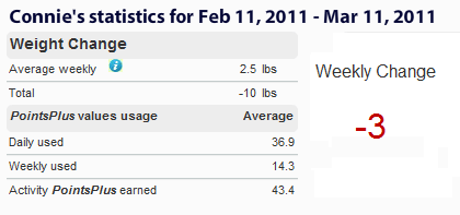 My Week Four Weight Watchers PointsPlus Weight Loss Results